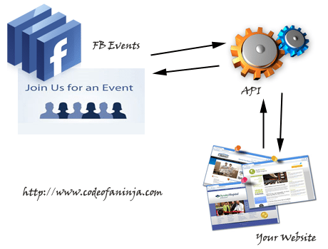 display facebook events on website