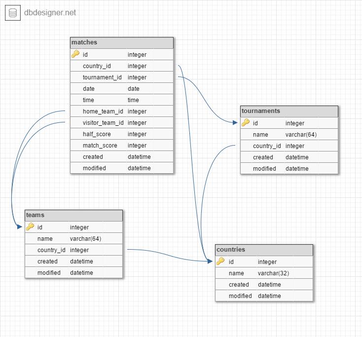 database-design-erd